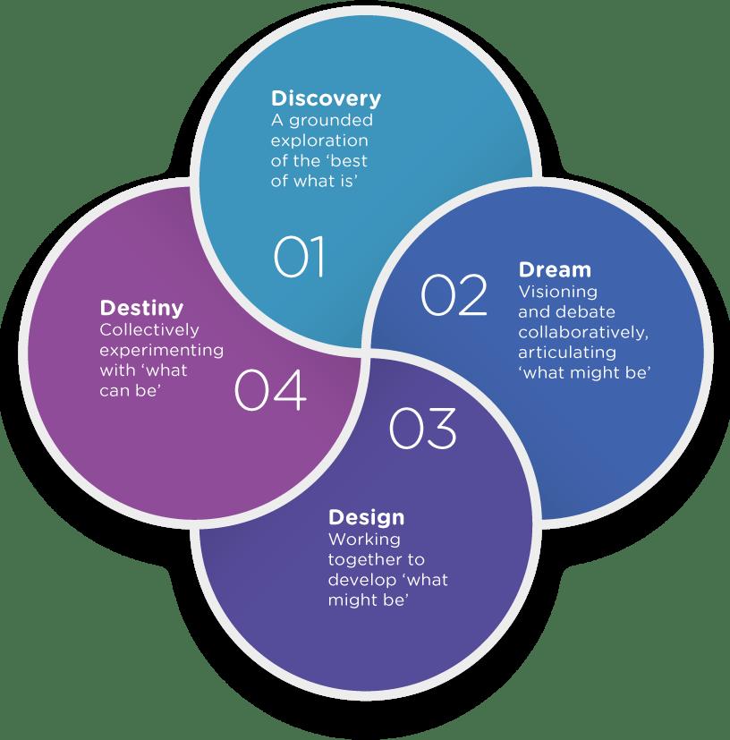 to describe the 4 parts of appreciative inquiry