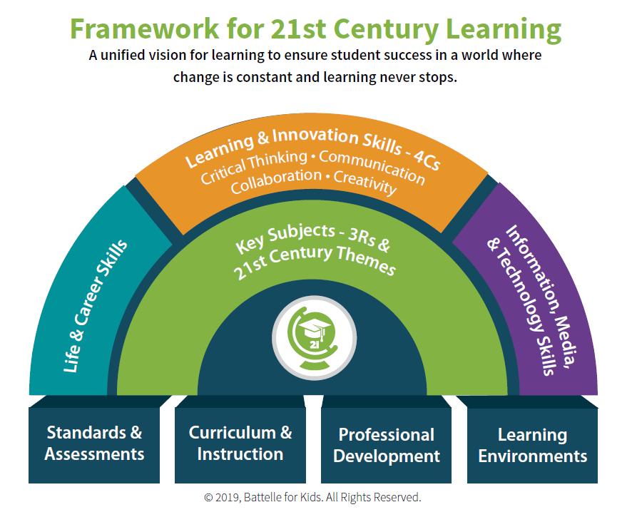 21st century framework