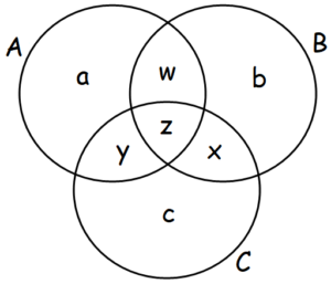 Venn diagram of three circles